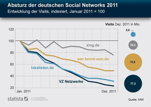Social-Networks-Statistik