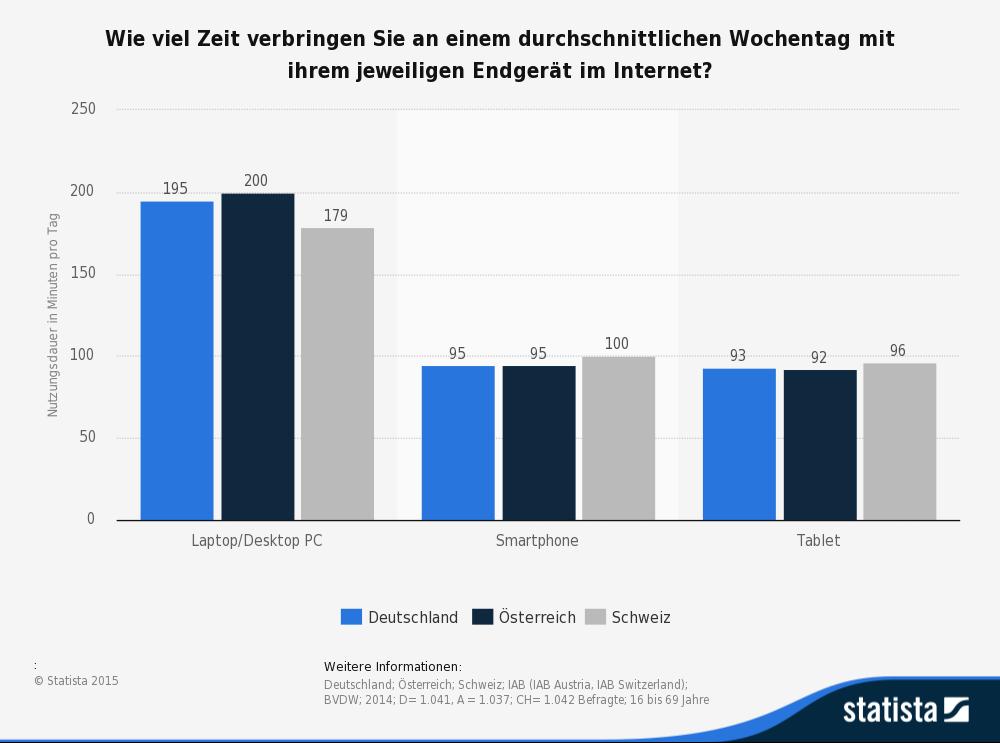 statistik-internetnutzungsdauer-dach2014