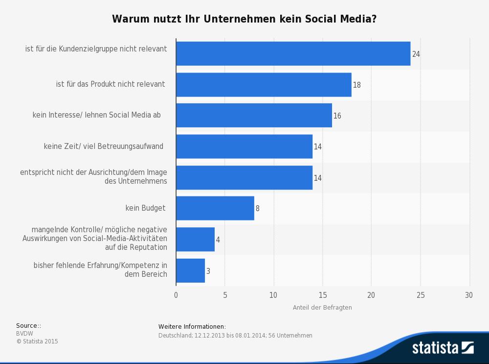 statistik-keine-social-media-aktivitaet