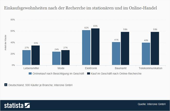Onlinehandel vs. stationärer Einzelhandel