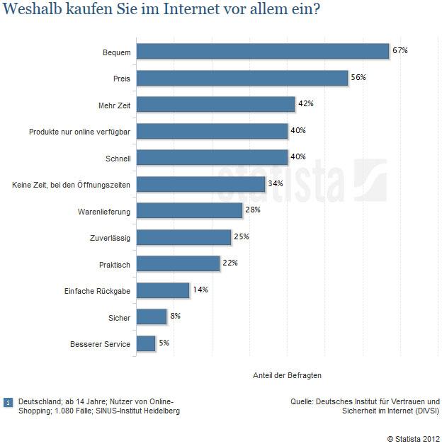 Kennenlernen im internet statistik