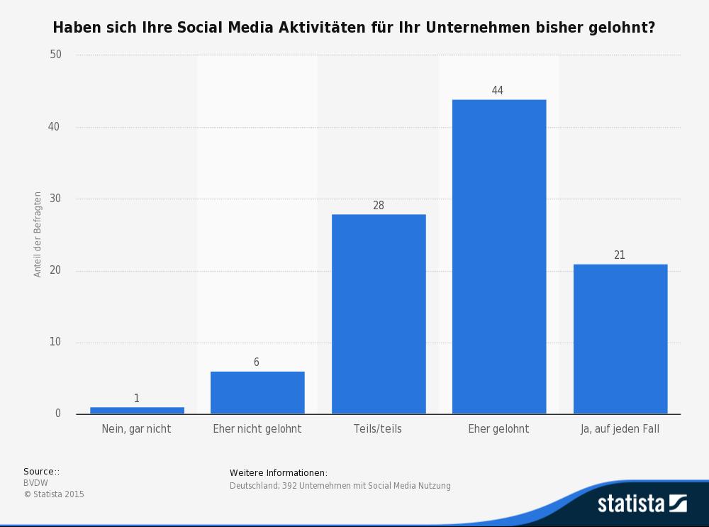 statistik-resultate-social-media-nutzung
